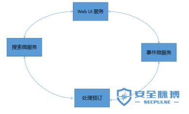 青藤云安全浅谈云原生应用程序中的微服务