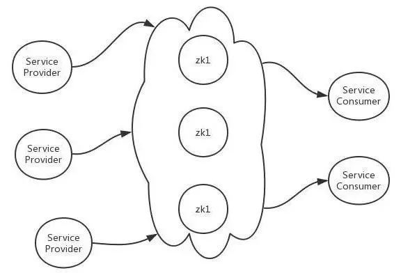 服务发现的基本原理以及如何实现?