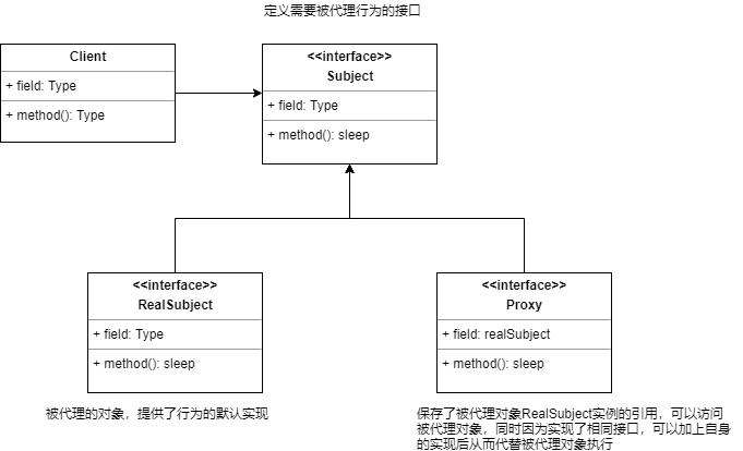 设计模式之代理模式(Java)