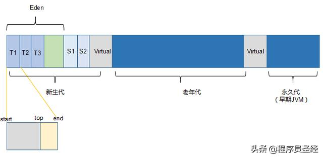 4 个关于Java 虚拟机内存的问题?