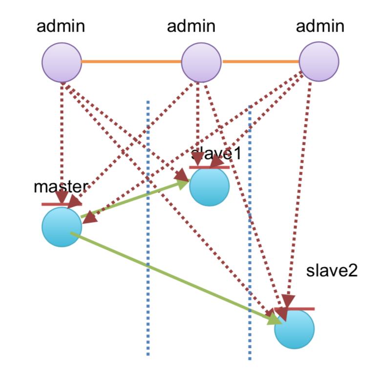分布式系统主从高可用实践