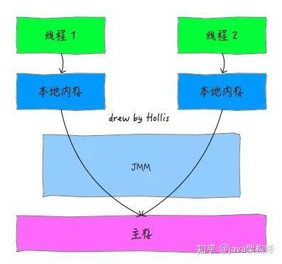 再有人问你 Java 内存模型是什么,就把这篇文章发给他。