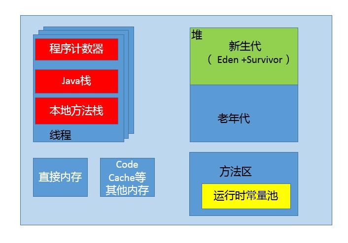 JVM内存区域 — 《java核心技术》