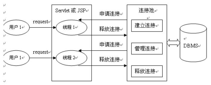 走进JavaWeb技术世界3:JDBC的进化与连接池技术