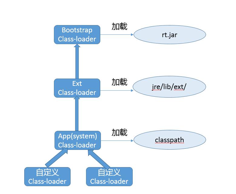Java的类加载过程 - 《Java核心技术》