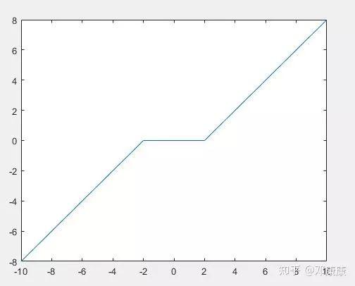 求解稀疏优化问题——半光滑牛顿方法