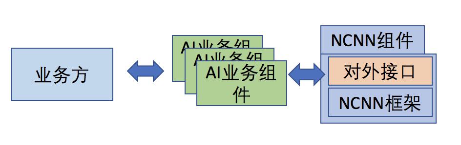 不加班的秘诀:如何通过AOE快速集成NCNN?