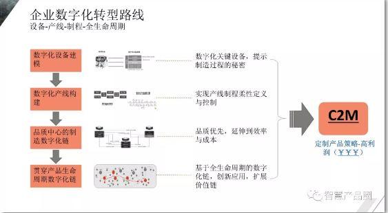 杰为:制造业数字化转型升级迫在眉睫