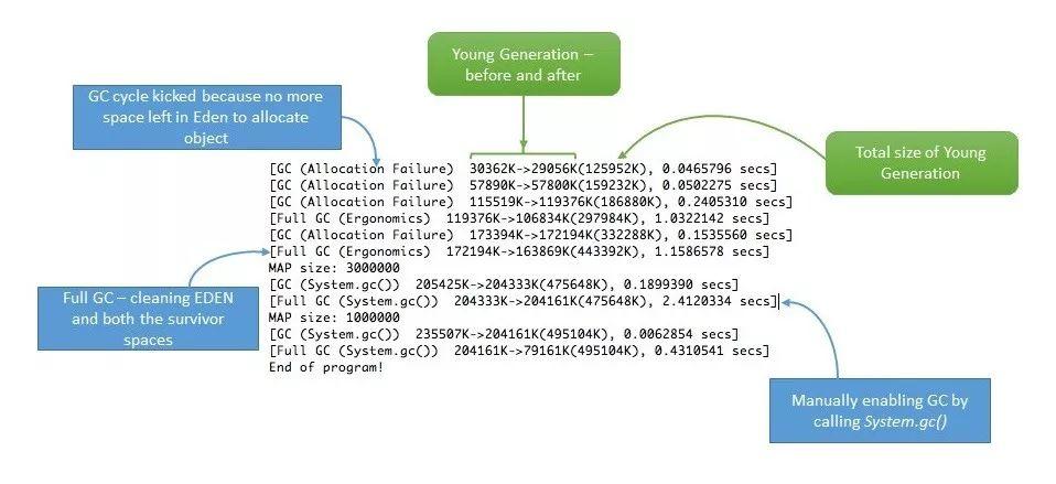Java开发者必须知道的内存泄漏问题