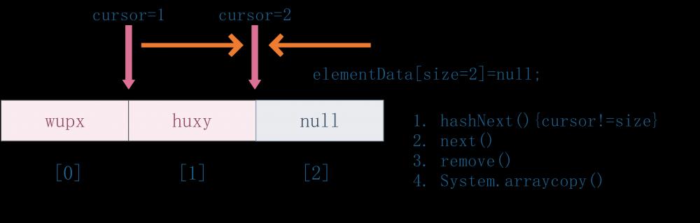 为什么阿里巴巴Java开发手册中强制要求不要在foreach循环里进行元素的remove和add操作?