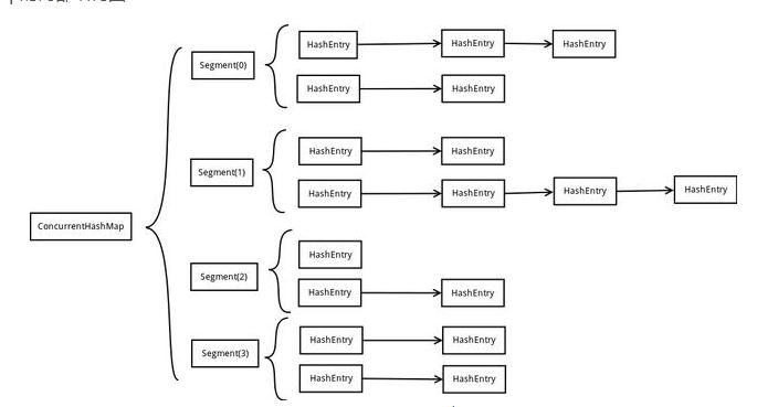 ConcurrentHashMap的实现原理(JDK1.7和JDK1.8)