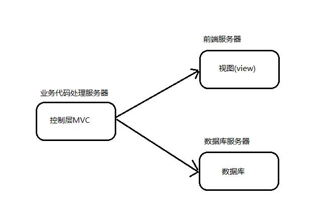 微服务入门篇: 发展和入门介绍