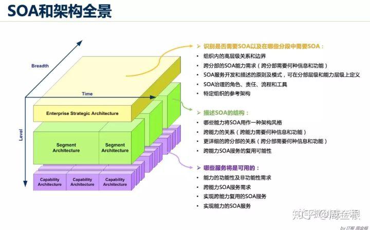 踏实型的TOGAF企业架构学习者要学什么?