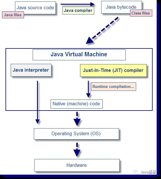 Java 对象都是在堆上分配内存吗?