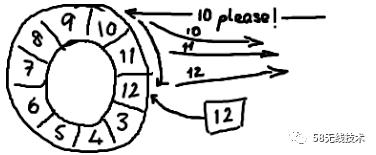 Disruptor-高性能线程消息传递框架