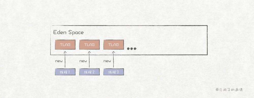 深入解析Java的运行时数据区