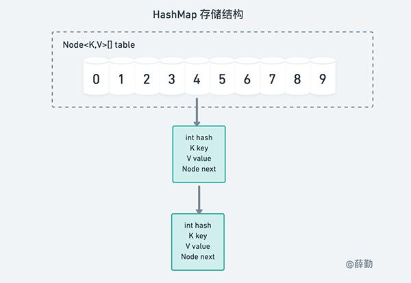 逐行解读HashMap源码-PIC