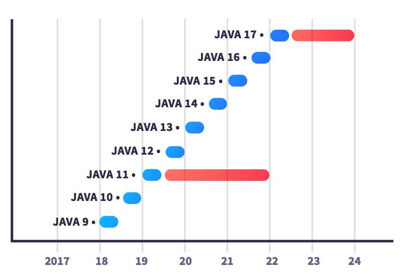 Java 14 都快来了,为什么还有这么多人固守Java 8?
