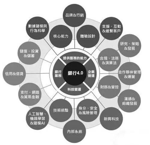 """大型商业银行核心系统""""云+微服务""""的应用转型实践"""