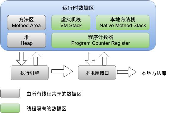 JVM笔记-运行时内存区域划分