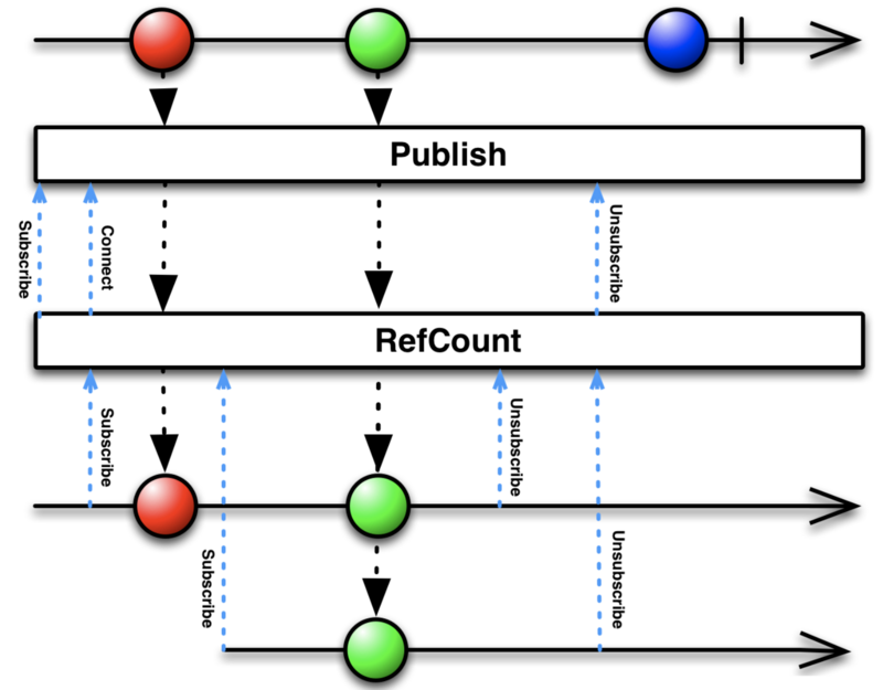 RxJava(八):合并操作符和连接操作符