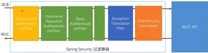 SpringSecurity 初始化流程源码