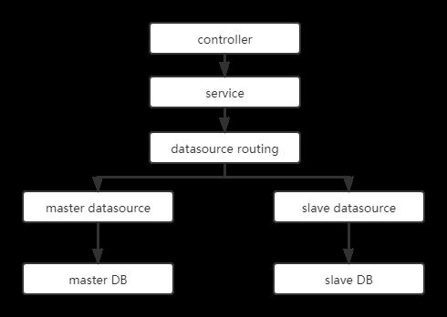 搞定SpringBoot多数据源(2):动态数据源