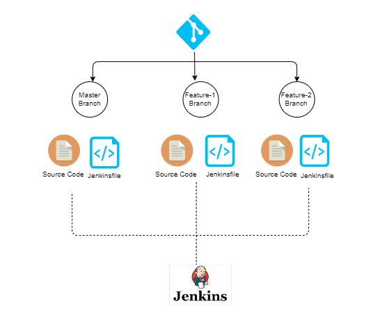 使用 Jenkins 实现 CI/CD 多分支流水线