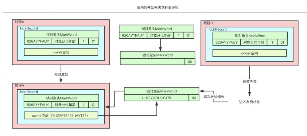 java架构之路(多线程)synchronized详解以及锁的膨胀升级过程