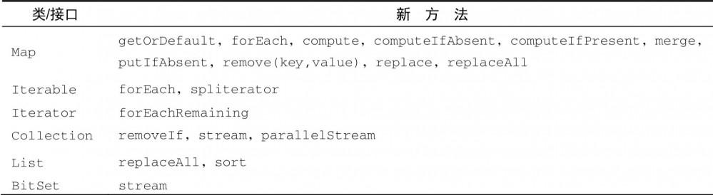 Java8 通关攻略