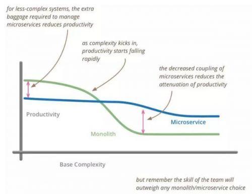 微服务架构以及服务拆分原则
