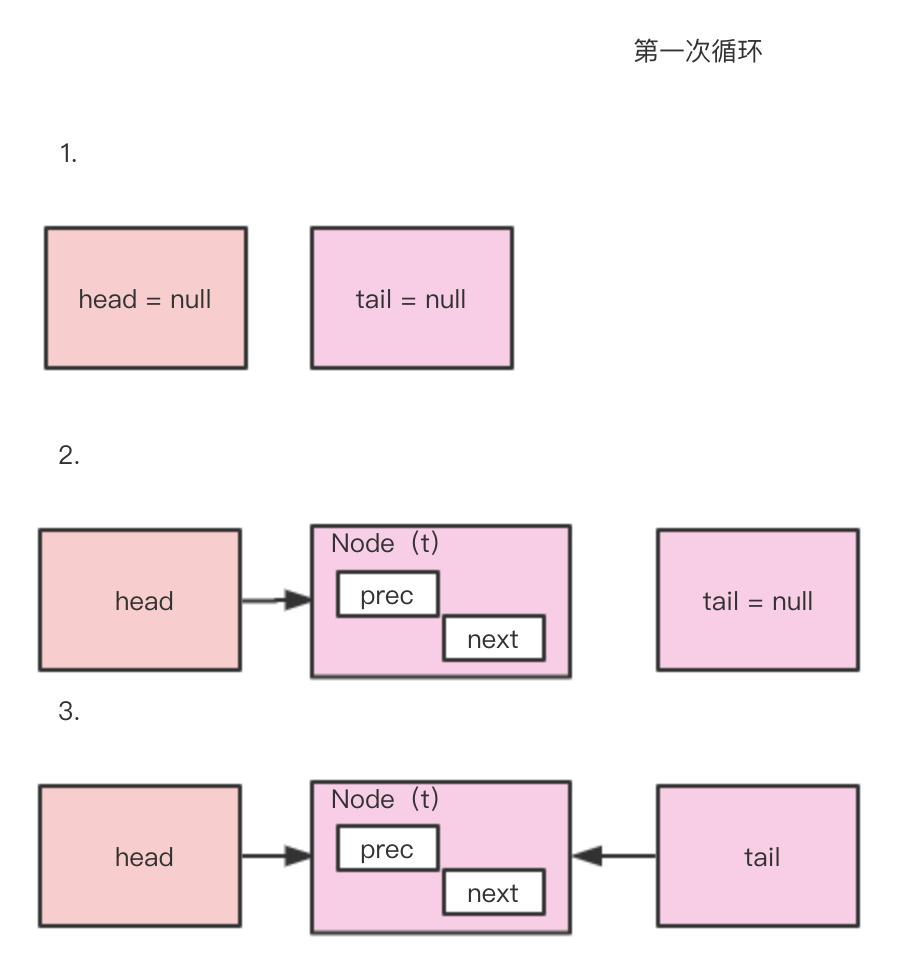 java架构之路(多线程)JUC并发编程之Semaphore信号量、CountDownLatch、CyclicBarrier栅栏、Executo...