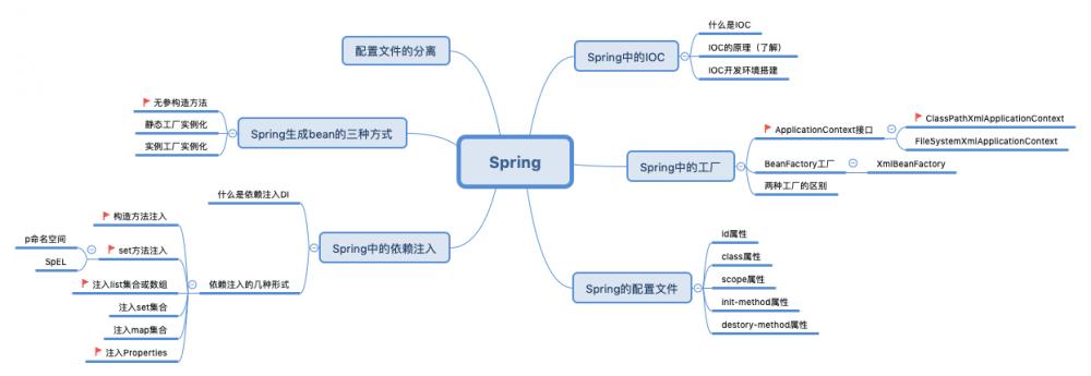 初识java《Spring》