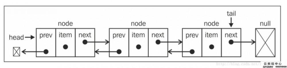 java实现数据结构-链表(单向,循环,双向)