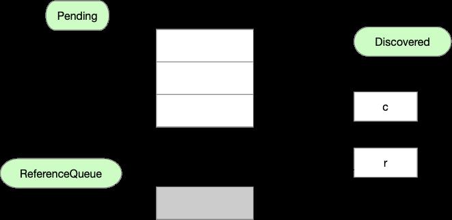 从源码理解Java虚引用