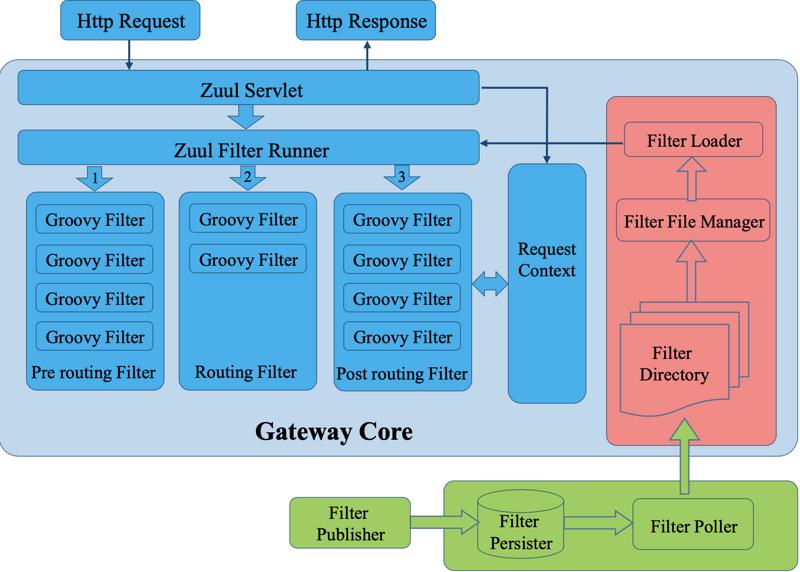 微服务实战——Spring Cloud + Zuul Gateway + Eureka集成