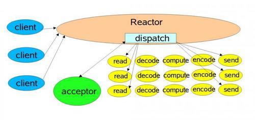 Netty快速入门(10)Reactor与Netty