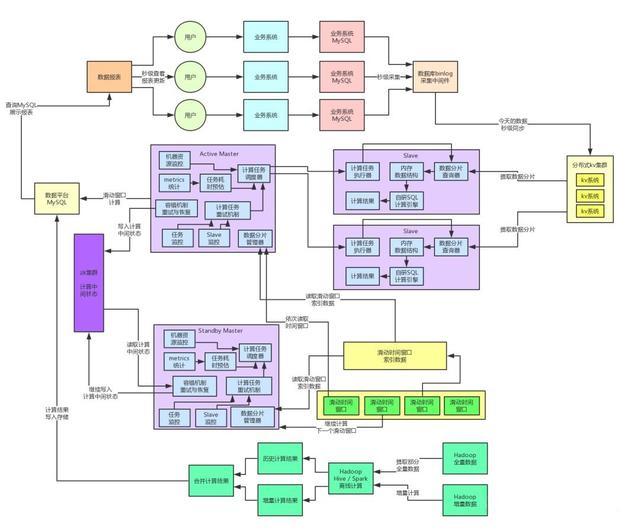 亿级流量系统架构之如何设计承载百亿流量的高性能架构