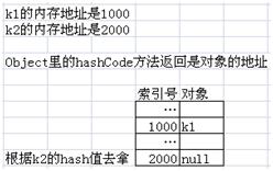 为什么要重写 hashcode 和 equals 方法?