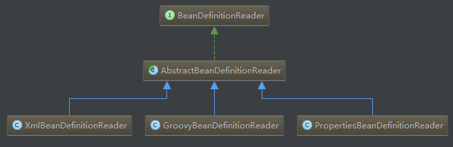 Spring IoC之BeanDefinitionReader