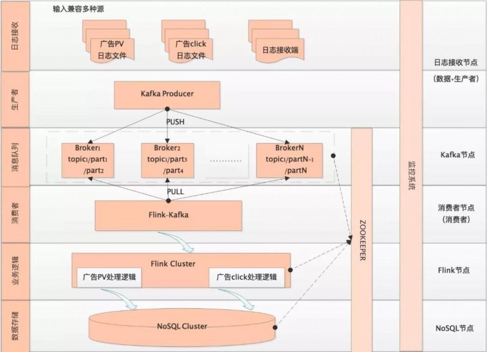 如何使用 NoSQL 架构构建实时广告系统