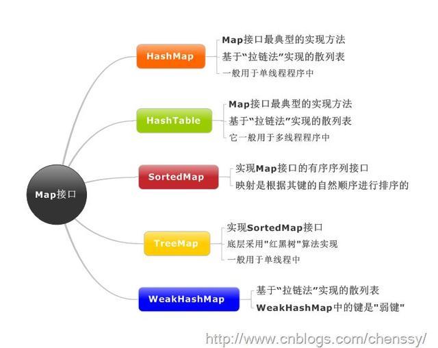 Java集合框架综述,你知道几个?