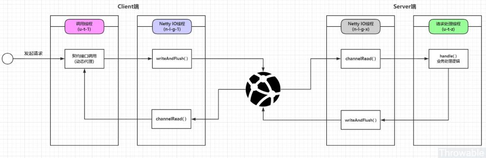 基于Netty和SpringBoot实现一个轻量级RPC框架-Client端请求响应同步化处理