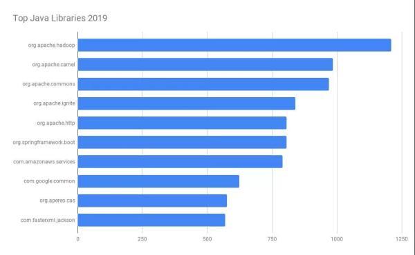 2019年排名Top 100的Java类库——在分析了30073份源码之后得出的结论