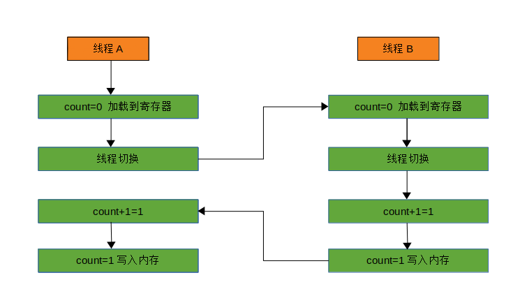 【Java并发基础】并发编程bug源头:可见性、原子性和有序性