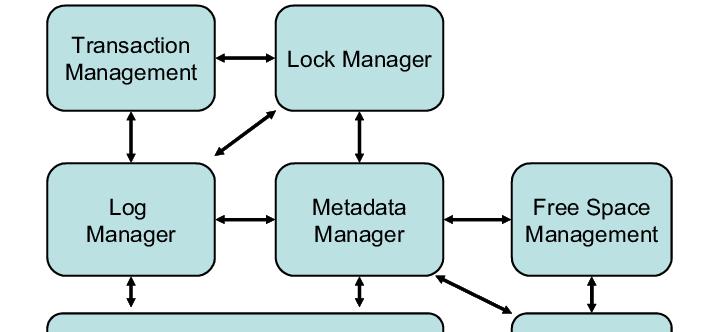 Storage Manager的实现