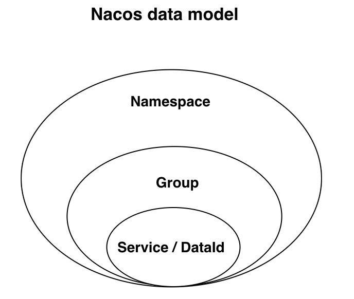 图文解析 Nacos 配置中心的实现