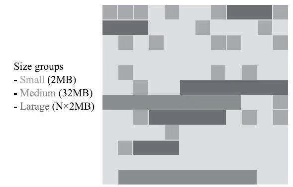 深入理解JVM - ZGC垃圾收集器 原 荐