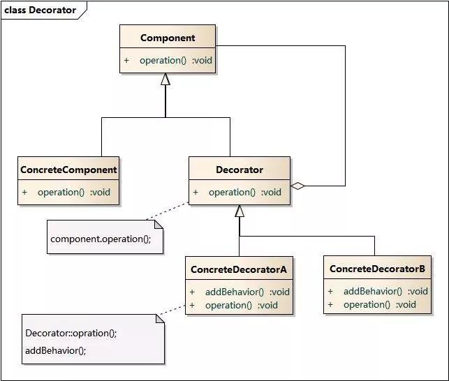 MyBatis 中的九种设计模式
