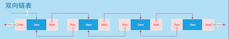java与数据结构